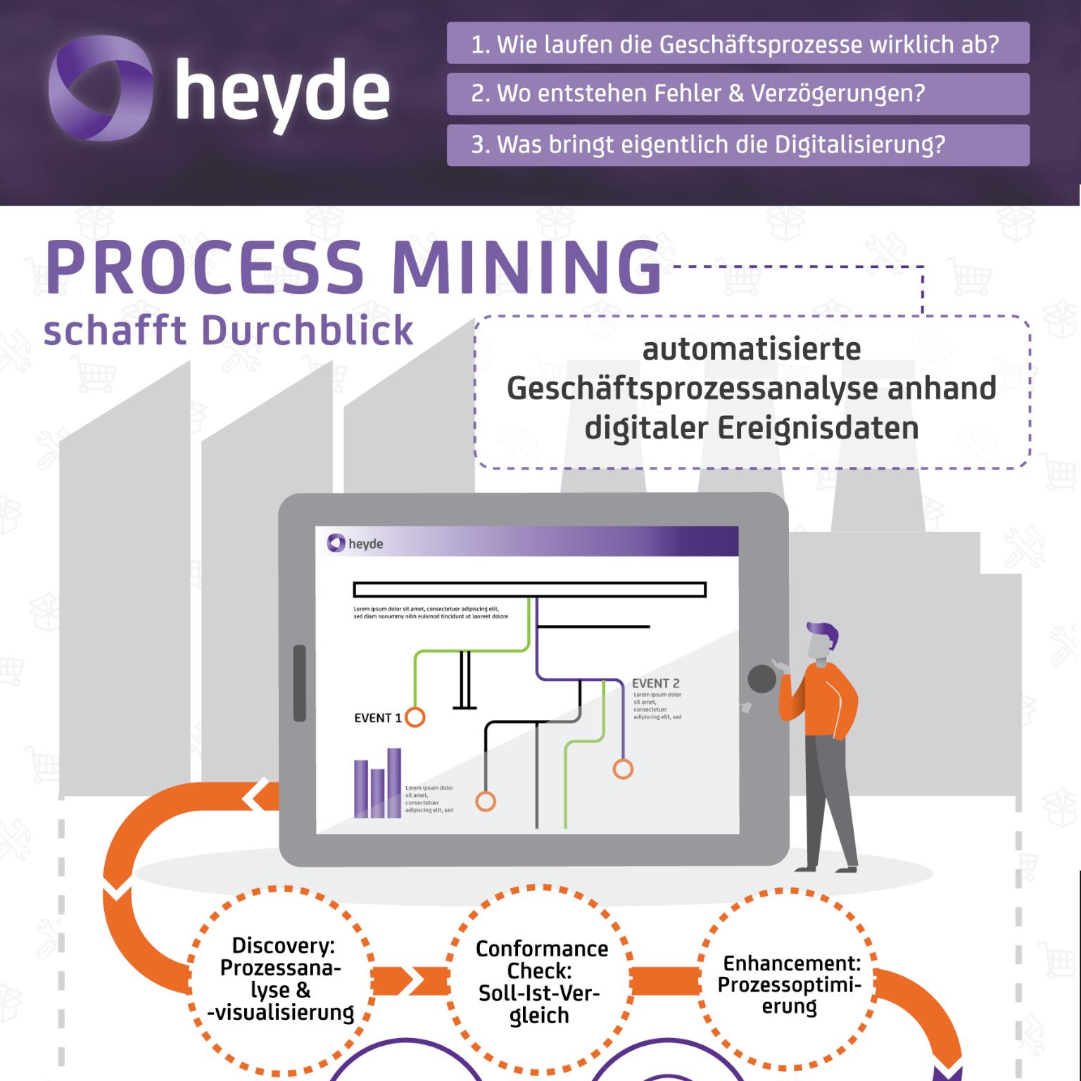 Process-Mining-Infographic-vorschau-sq